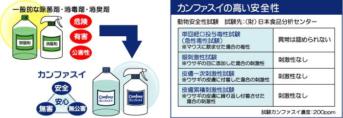 カンファスイの高い安全性,試験結果,日本食品分析センター